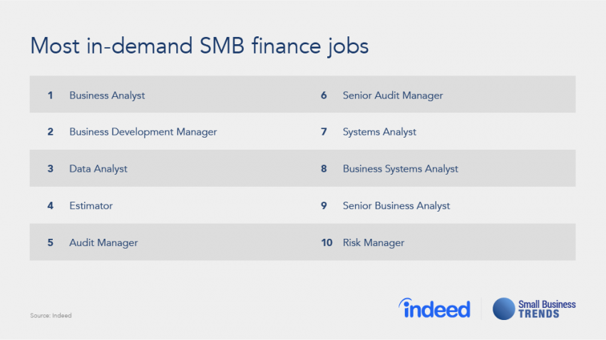 Most-in-demand-SMB-finance-roles-1-850x477